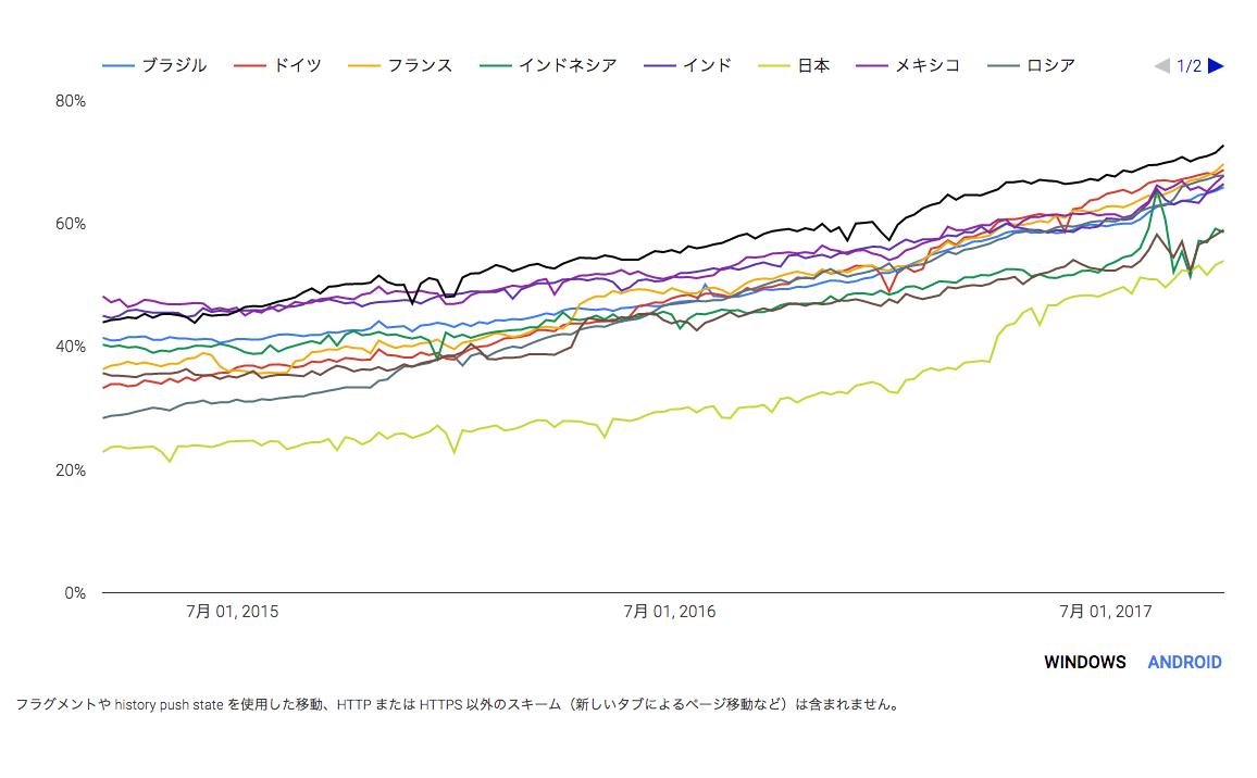Chrome で HTTPS 経由で読み込まれたページの割合(国別)