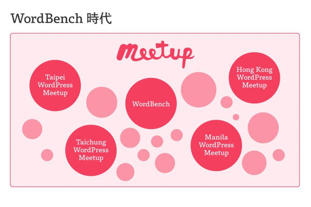 WordBench時代のMeetup.comの使われ方